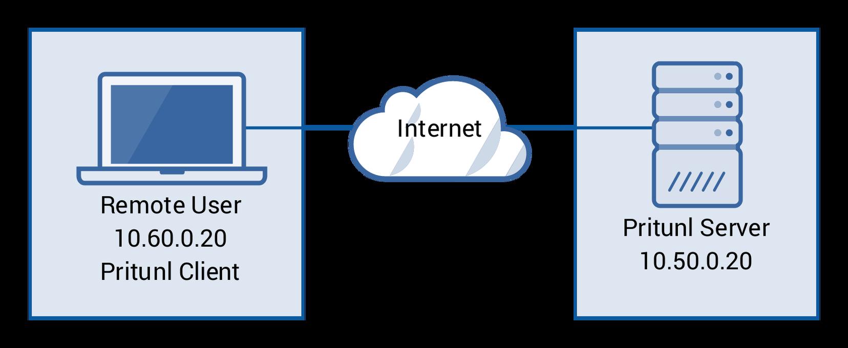 Pritunl - собственный VPN сервис
