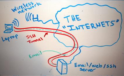 OpenSSH тоннель в роли SOCKS сервера